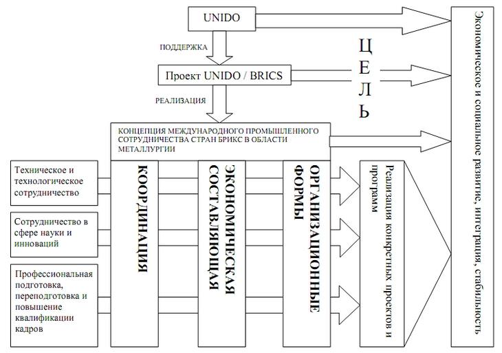 Системная схема Концепции