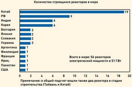 Рис. 1. Количество строящихся реакторов в мире